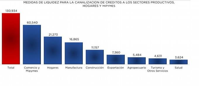 BCRD agiliza recursos a sectores productivos