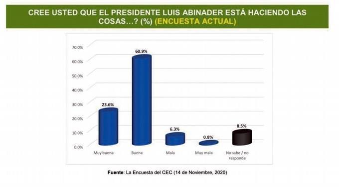Un 84.5% califica positivo al gobierno de Abinader