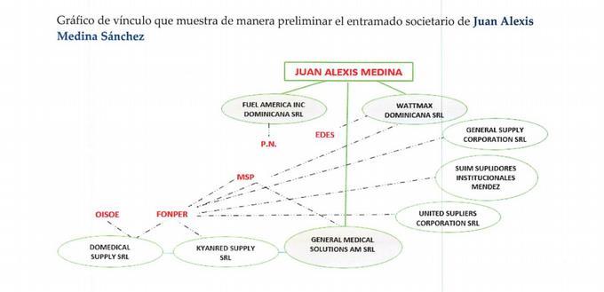 Características de las empresas de Alexis Medina, según el Ministerio Público